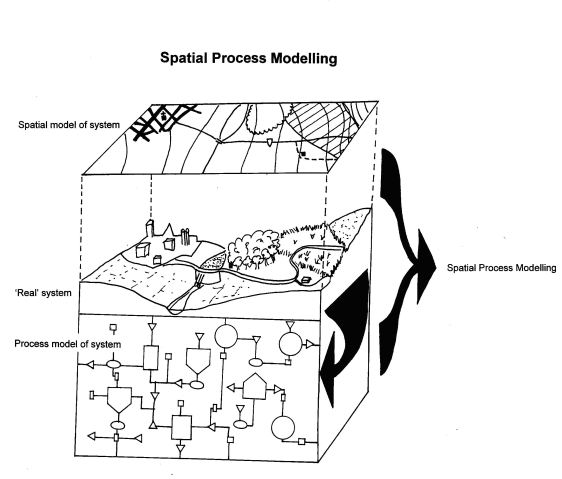Spatial process modelling