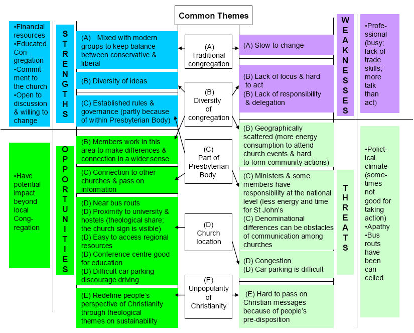swot analysis example paper