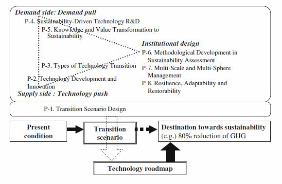 fig_1_conceptual_model_of_technology_transition_process_and_transition_principles
