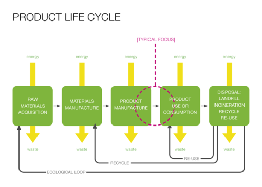 ideo_product_life_cycle