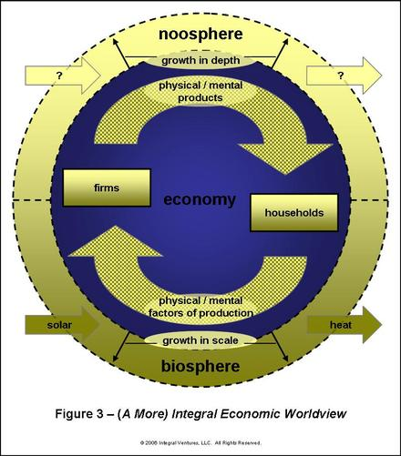 integral_economic_worldview_1_4