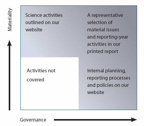 lawton_diagram_governance