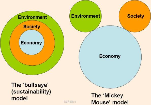 sustainability-bullseye-vs-mickey-mouse