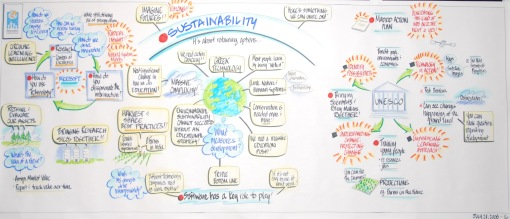 sustainability_mindmap