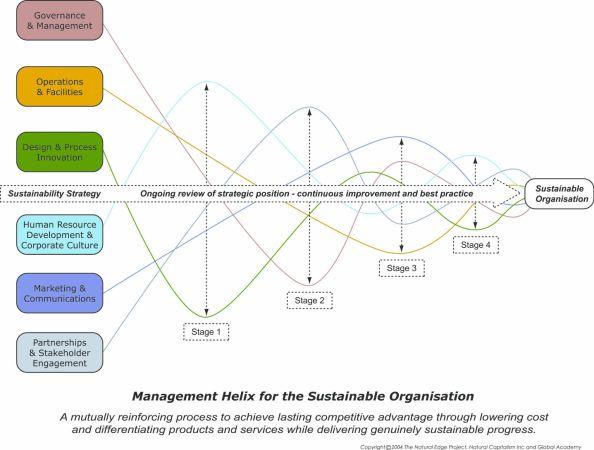 sustainabilityhelix