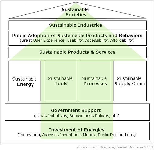 Visualising sustainability   Computing for Sustainability