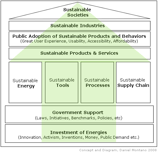 sustainable-societies-diagram