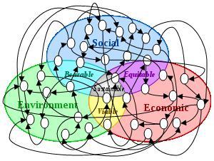 sustainabledevelopmentweb