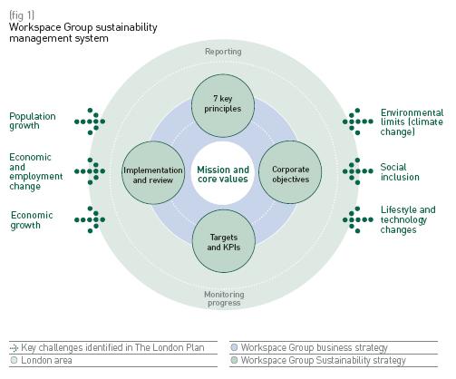 workspacesustainability-management-system