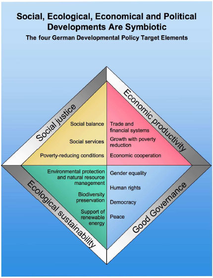german_esd_policy_elements1
