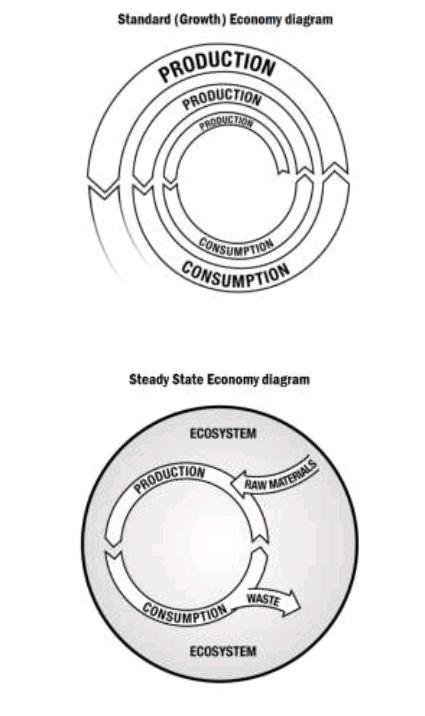 Daly_SteadyStateEconomy