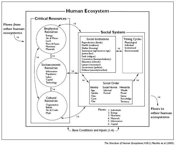 Machlis_Human_ecosystem_model