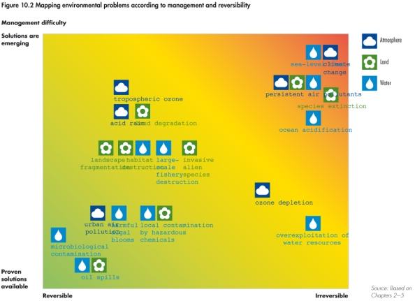 env_problems_management_reversibility_UNEP_Geo4