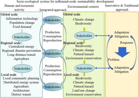 A-conceptual-diagram-of-a-socio-ecological-system-for-millennial-scale-sustainability_W640.jpg