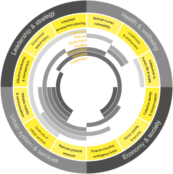 arup-city-resilience-framework