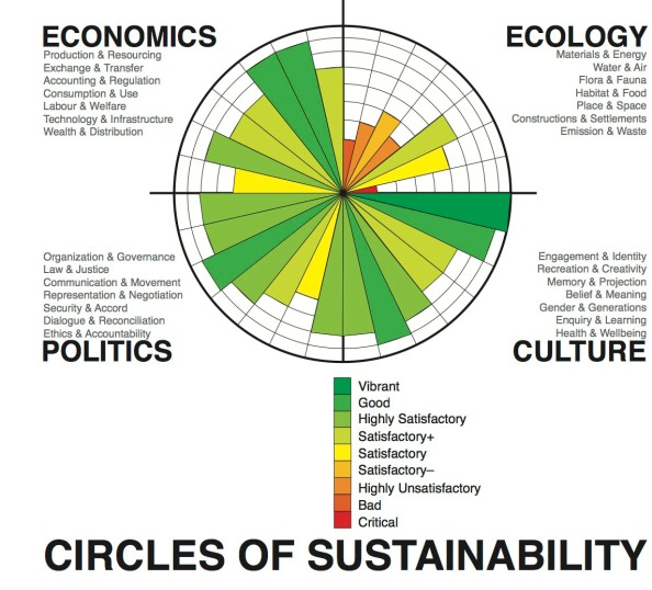 James, P. (2014). Urban sustainability in theory and practice: circles of sustainability. Routledge