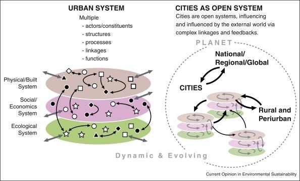citysystem