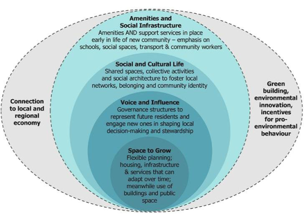 Illustration-of-Design-for-Social-Sustainability-Framework-Young-Foundation-Source