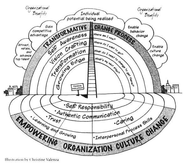 Org_Culture_Change900