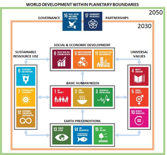 SDG_Clustering_3