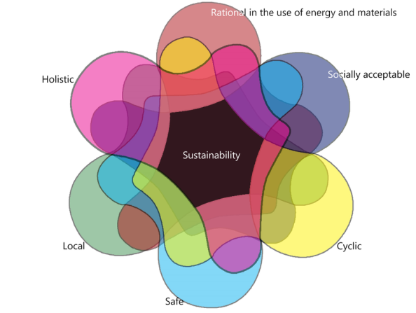 The-structural-principles-of-Sustainability-as-a-Venn-diagram
