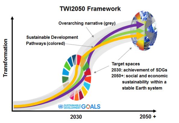 TWI2050-Framework_2.png