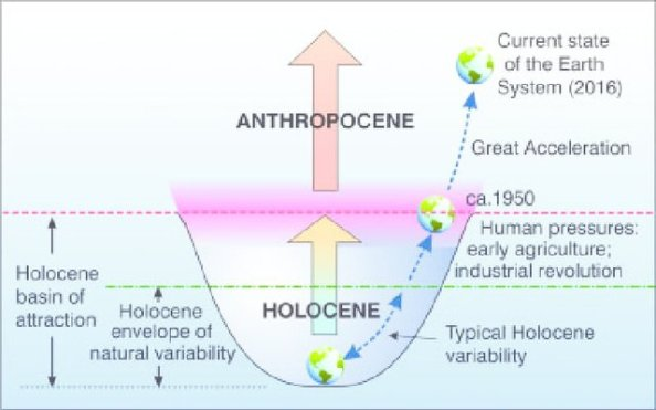 A-ball-and-cup-depiction-of-the-Earth-System-definition-of-the-Anthropocene-showing-the_W640