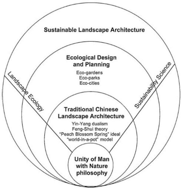 Conceptual-framework-for-a-sustainable-Chinese-landscape-architecture-Source-Xu-et_W640