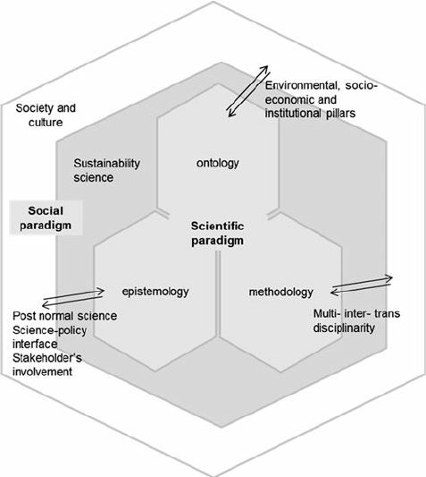 Conceptual-framework-for-sustainability-science-as-interface-between-scientific-and_W640