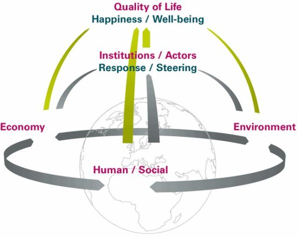 Conceptual-model-for-sustainable-development-including-environmental-health-and-air_W640