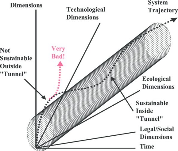 Dimensions-of-sustainability_W640