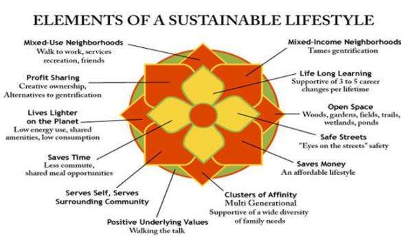 Elements-of-a-Sustainable-Lifestyle
