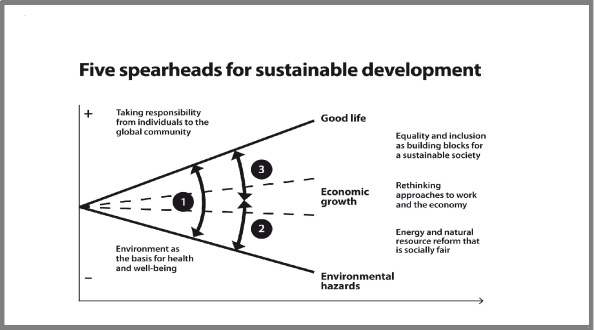 five_spearheads_for_sustainable_development_kansi-3