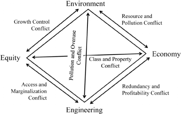 Four-Es-of-sustainability-in-engineering-projects.png