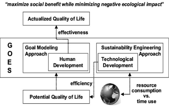 Goal-Oriented-Engineering-for-Sustainability_W640