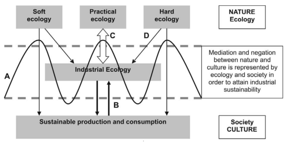 industrialecology.PNG