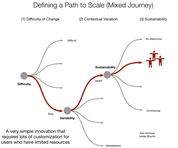 Innovator+Paths+to+Scale