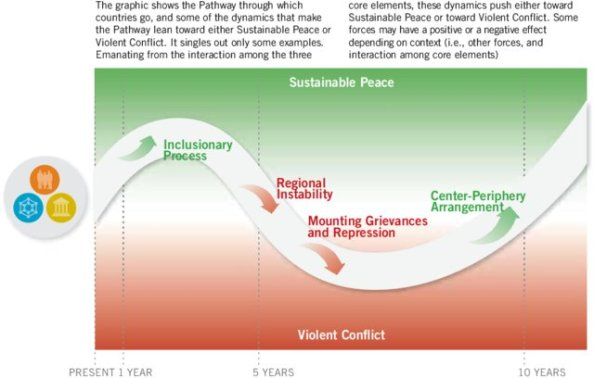 Pathway-between-Sustainable-Peace-and-Violent-Conflict_W640