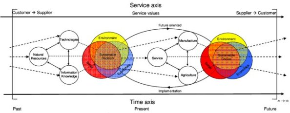 S-3-Sustainability-as-Service-Science-Model_W640.jpg