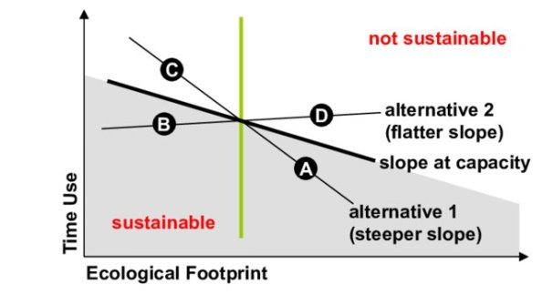 Sustainability-Assessment-Based-on-Slope-at-Capacity_W640