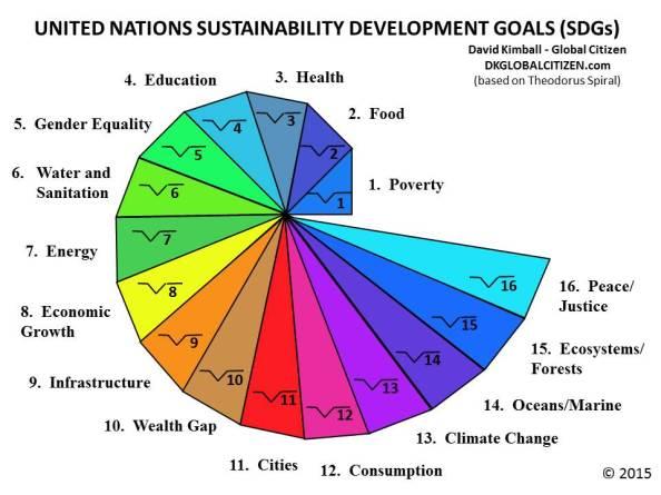 Sustainability Spiral 10