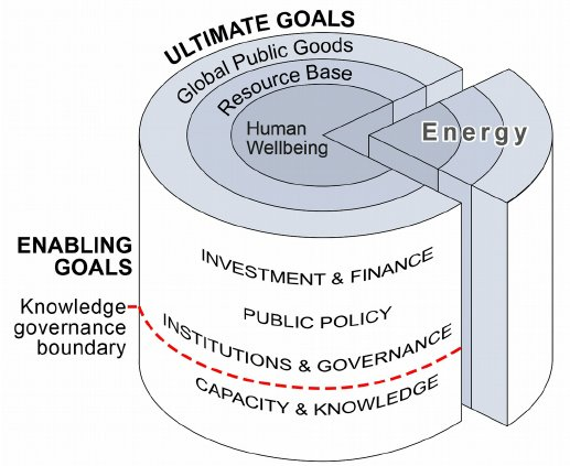 Sustainable-development-framework-three-tiers-of-ultimate-goals-and-four-layers-of_W640