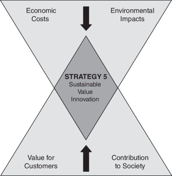 Sustainable-Value-Innovation-Strategy-29_W640.jpg