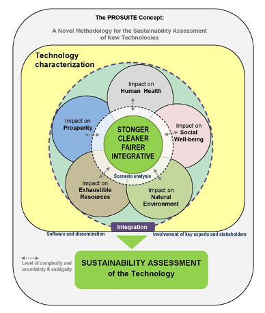 the-prosuite-concept-novel-methodology-for-sustainability-assessment-new-technologies