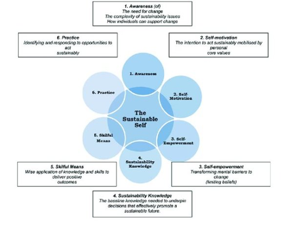 The-Sustainable-Self-model-of-PESD-adapted-from-Murray-2011_W640
