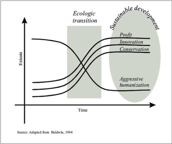 Theory-of-Ecologic-Transition-a-dynamic-towards-sustainable-development_W640